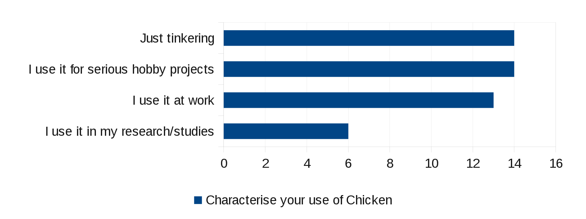 Uses of CHICKEN