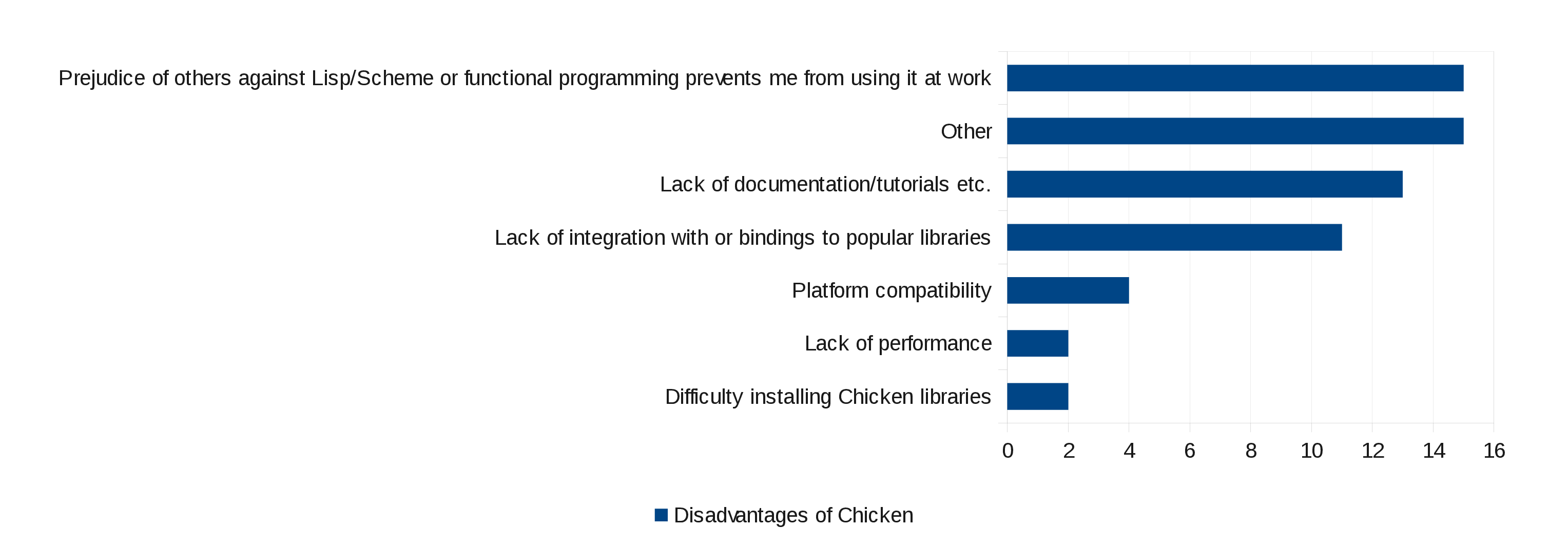 Disadvantages of CHICKEN