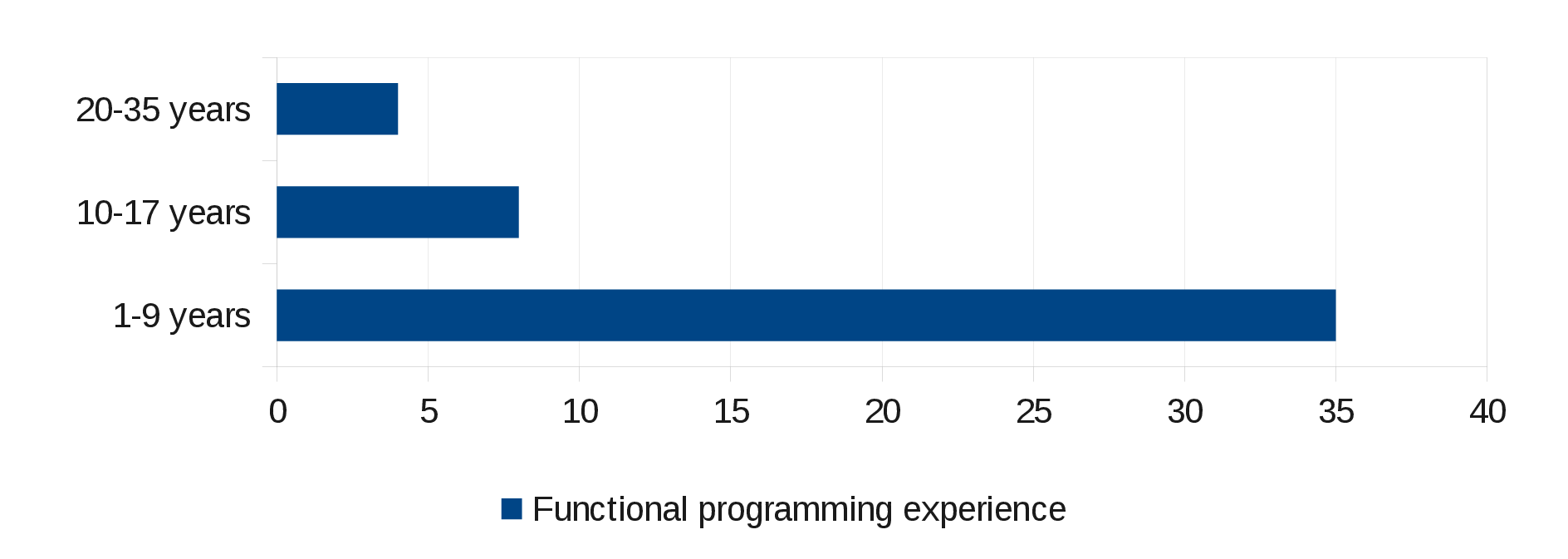 Functional programmign experience