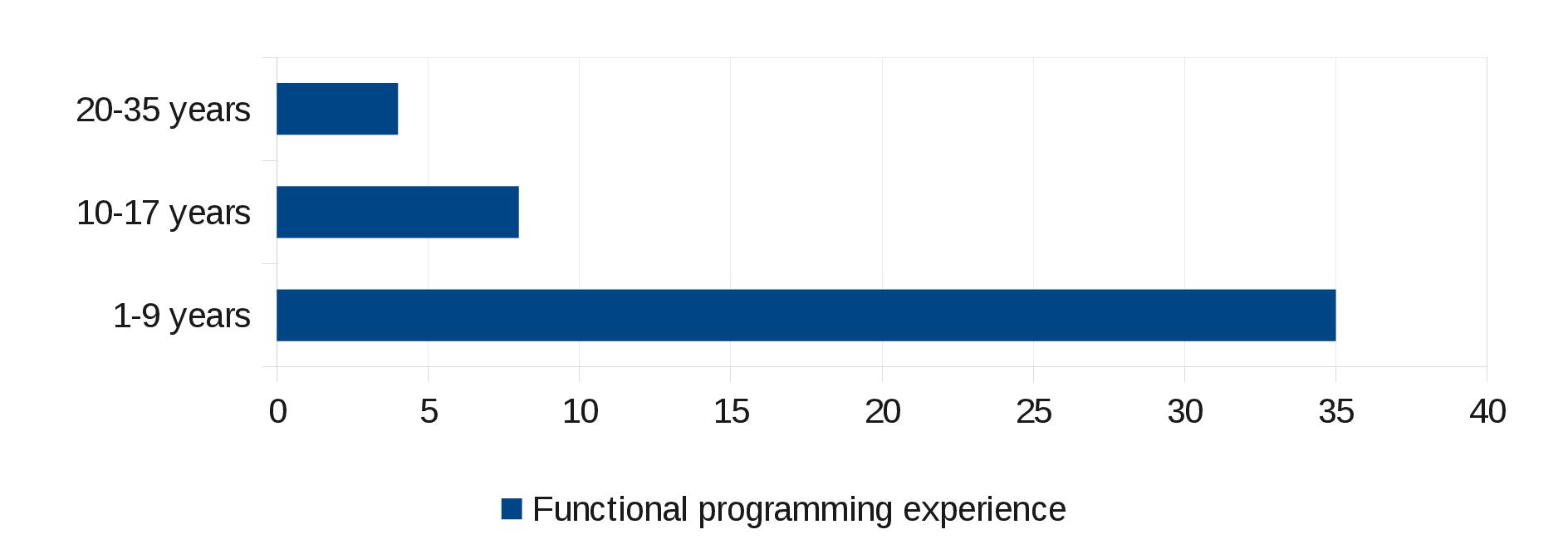 Results of the CHICKEN Survey 2011 - The CHICKEN Scheme wiki