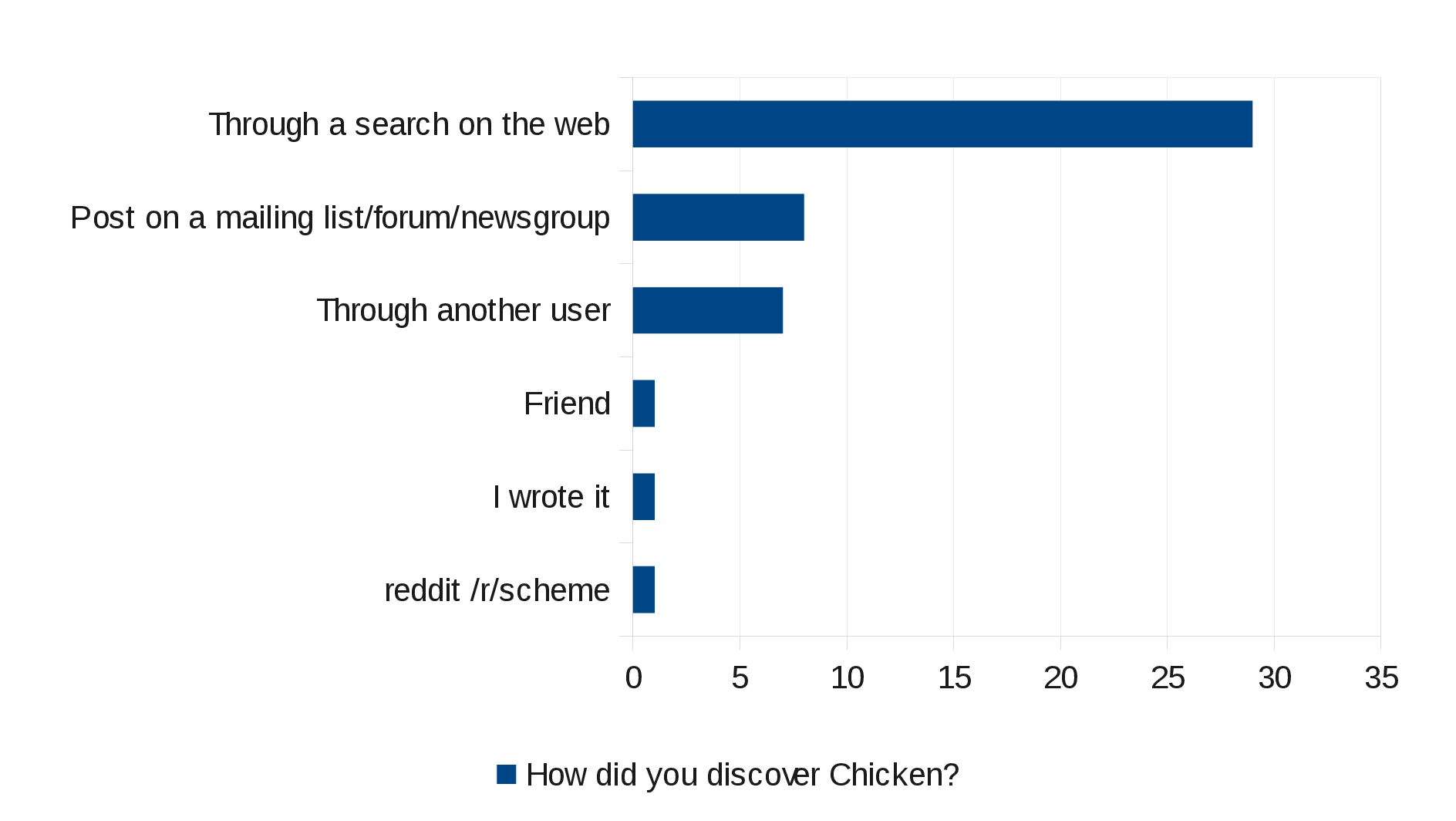 How did you discover CHICKEN?