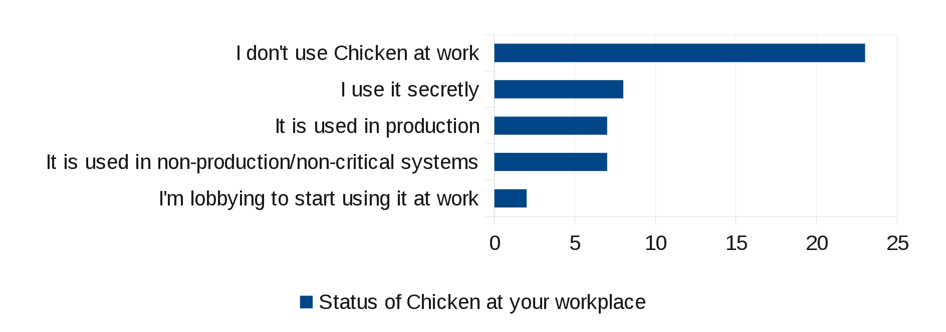Status of CHICKEN at the workplace